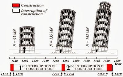 Linea de Tiempo Torre de Pisa